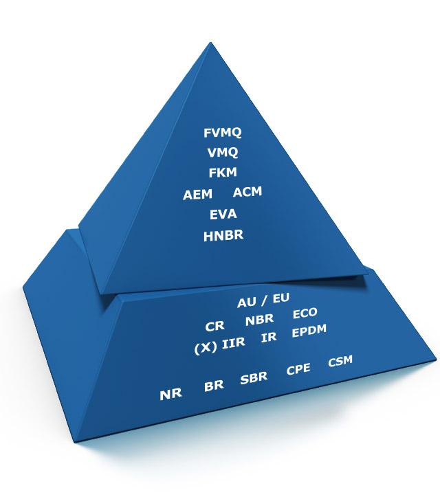 Polymer Performance Pyramide