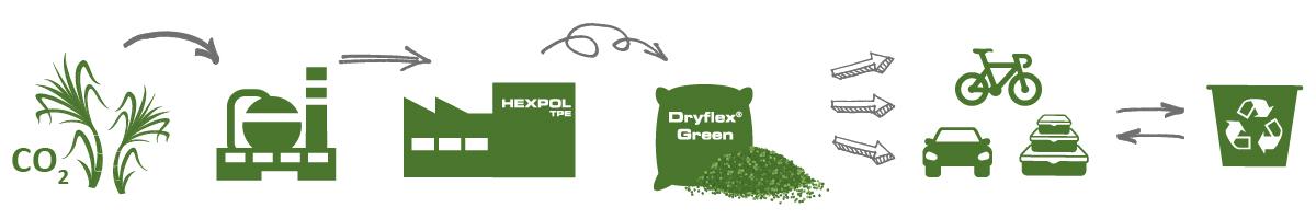 Dryflex Green TPE - Weiche Kunststoffe aus Pflanzen