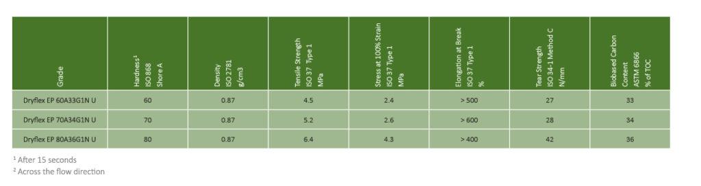 Representative Dryflex Green TPO Grades