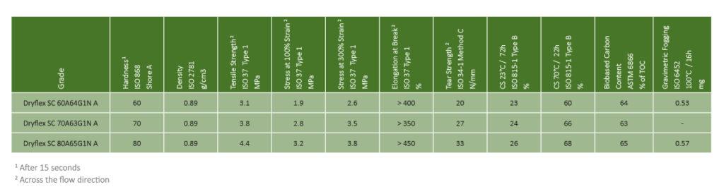 Representative Dryflex Green TPS Grades Over 60% bio-content
