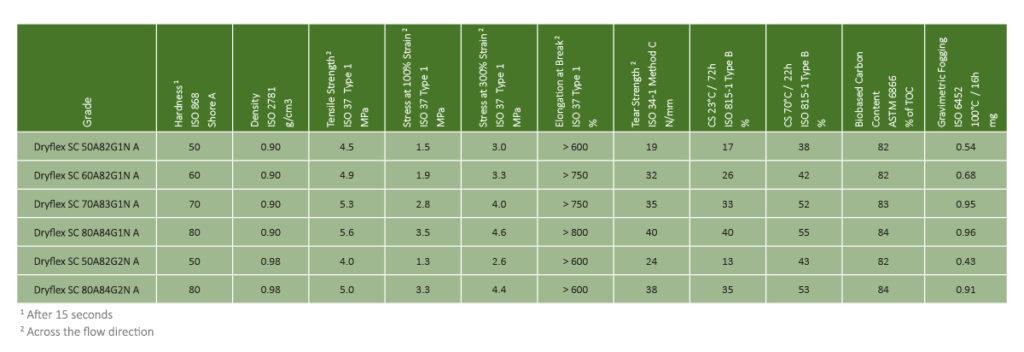 Representative Dryflex Green TPS Grades Over 80% bio-content