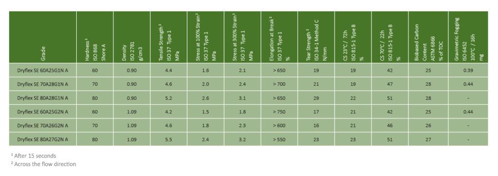 Representative Dryflex Green TPS Grades Over 20% bio-content